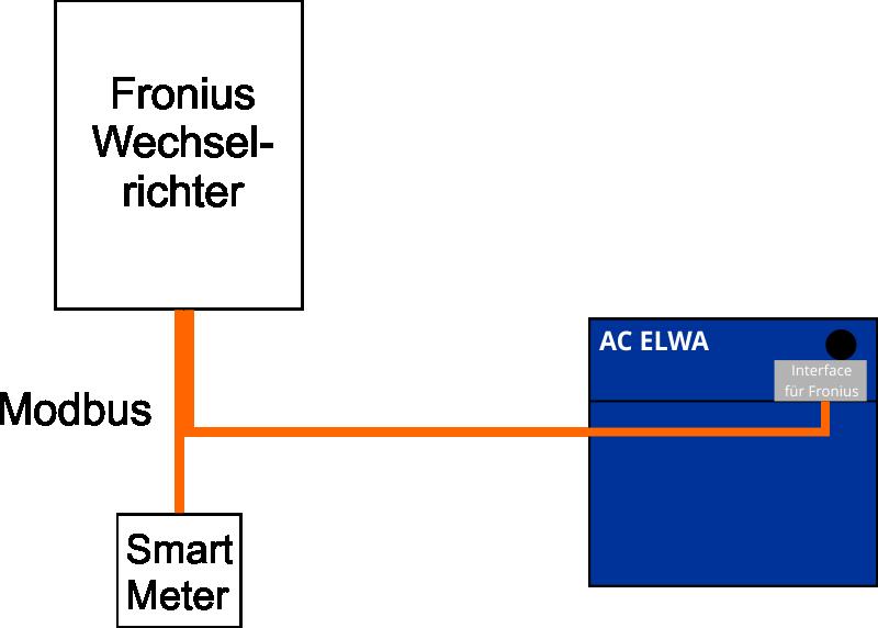 ac_elwa_fronius