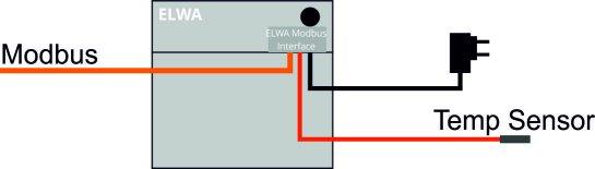 modbus-interface-elwa