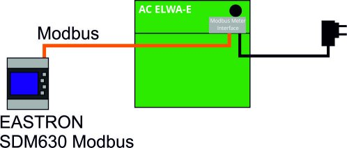 modbus-zhler-interface-ac-elwa-e